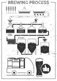 Complete brewing. Vector illustration of a complete brewing process. Beer production poster in black and white hand-drawn style. Preparation, wort boiling Stock Images
