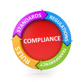 Compliance chart Stock Images