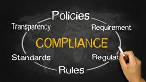 Compliance circle concept. Hand drawn on blackboard Stock Photos