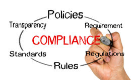 Compliance circle concept Stock Photo
