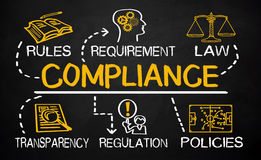 Compliance concept with business elements Stock Photography