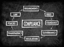 Compliance concept. Chart with keywords royalty free stock photos
