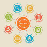 COMPLIANCE Concept with icons. And signs vector illustration
