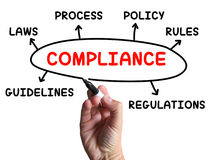 Compliance Diagram Shows Complying With Rules Royalty Free Stock Image
