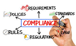 Compliance flowchart hand drawing on whiteboard Royalty Free Stock Photos