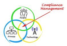 Compliance Management. People and processes vector illustration