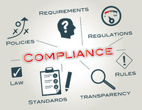 Compliance, Regulatory compliance Stock Photo