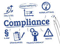 Compliance sketch Royalty Free Stock Images