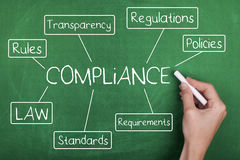 Compliance. Word cloud concept background Stock Image