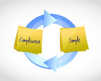 complicated and simple cycle illustration design Royalty Free Stock Image