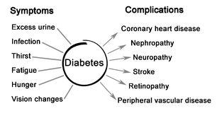 Complications of Diabetes. Symptoms and complications of Diabetes Royalty Free Stock Image