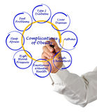 Complications of Obesity. Presenting diagram of Complications of Obesity Royalty Free Stock Image