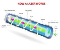 Componenten van een typische laser Stock Foto