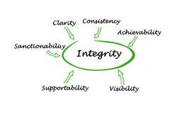 Componenten van integriteit royalty-vrije illustratie