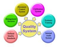 Componenten van Kwaliteitssysteem vector illustratie