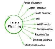 Componenten van Landgoed Planning stock illustratie