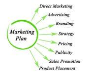 Componenten van marketing plan royalty-vrije illustratie