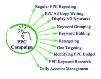 Componenten van PPC Campagne royalty-vrije illustratie