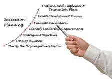 Componenten van Successie Planning stock foto's