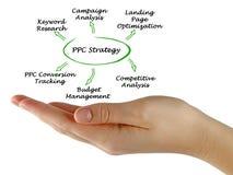 Componentes da estratégia do PPC foto de stock