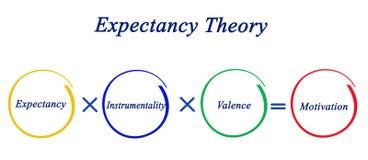 Componentes da teoria de expectativa ilustração royalty free