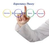 Componentes da teoria de expectativa foto de stock