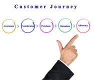 Componentes da viagem do cliente ilustração stock