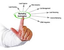 Componentes de la automatización del márketing imagen de archivo libre de regalías