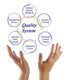 Componentes de sistema da qualidade imagens de stock royalty free
