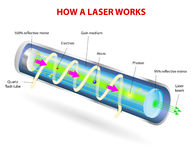 Componentes de un laser típico libre illustration