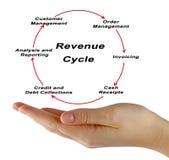 Componentes do ciclo do rendimento imagem de stock