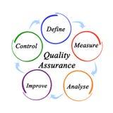 Componentes do controle de qualidade ilustração stock