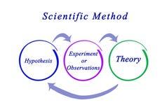 Componentes do método científico ilustração royalty free