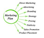 Componentes do plano de marketing ilustração royalty free