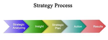 Componentes do processo da estratégia ilustração royalty free