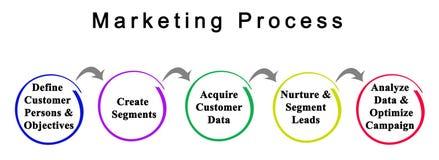Componentes do processo de mercado ilustração do vetor