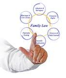 Componentes dos direitos familiares foto de stock