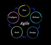 Components of agile process royalty free stock images