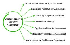 Comprehensive Security Assessment. Components of Comprehensive Security Assessment stock illustration