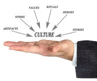 Components of culture. Presenting important components of culture stock photo