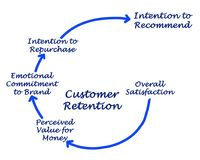 Customer Retention Process. Components of Customer Retention Process Stock Images
