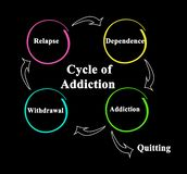 The Cycle of Addiction. Components of Cycle of Addiction stock illustration