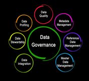 Components of Data Governance stock photography
