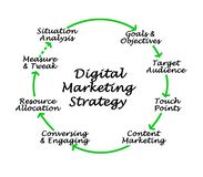 Digital Marketing Strategy. Components of Digital Marketing Strategy stock illustration