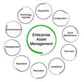 Enterprise Asset Management. Components of Enterprise Asset Management Stock Photography