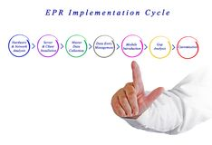 EPR Implementation Cycle. Components of EPR Implementation Cycle stock photo