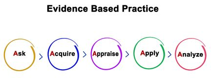 Evidence Based Practice royalty free illustration