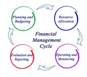 Financial Management  Cycle. Components of Financial Management Cycle Stock Photography