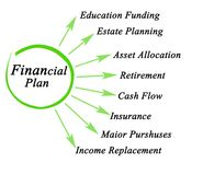 Components of Financial Plan Stock Image