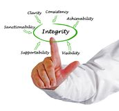 Components of integrity. Man presenting Components of integrity stock image
